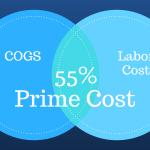 restaurant prime cost percentage
